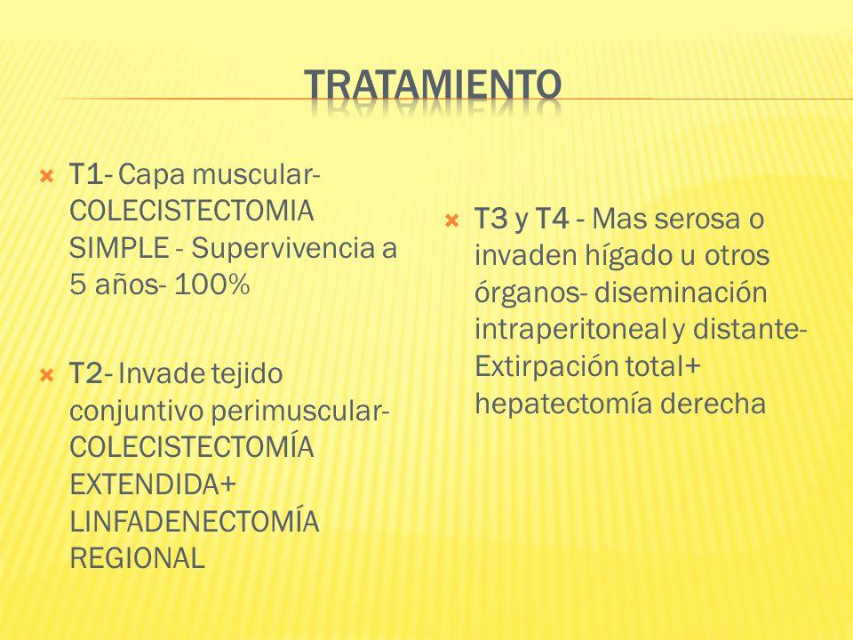 T1- Capa muscular- COLECISTECTOMIA SIMPLE - Supervivencia a 5 años- 100% T2- Invade tejido conjuntivo perimuscular- COLECISTECTOMÍA EXTENDIDA+ LINFADE