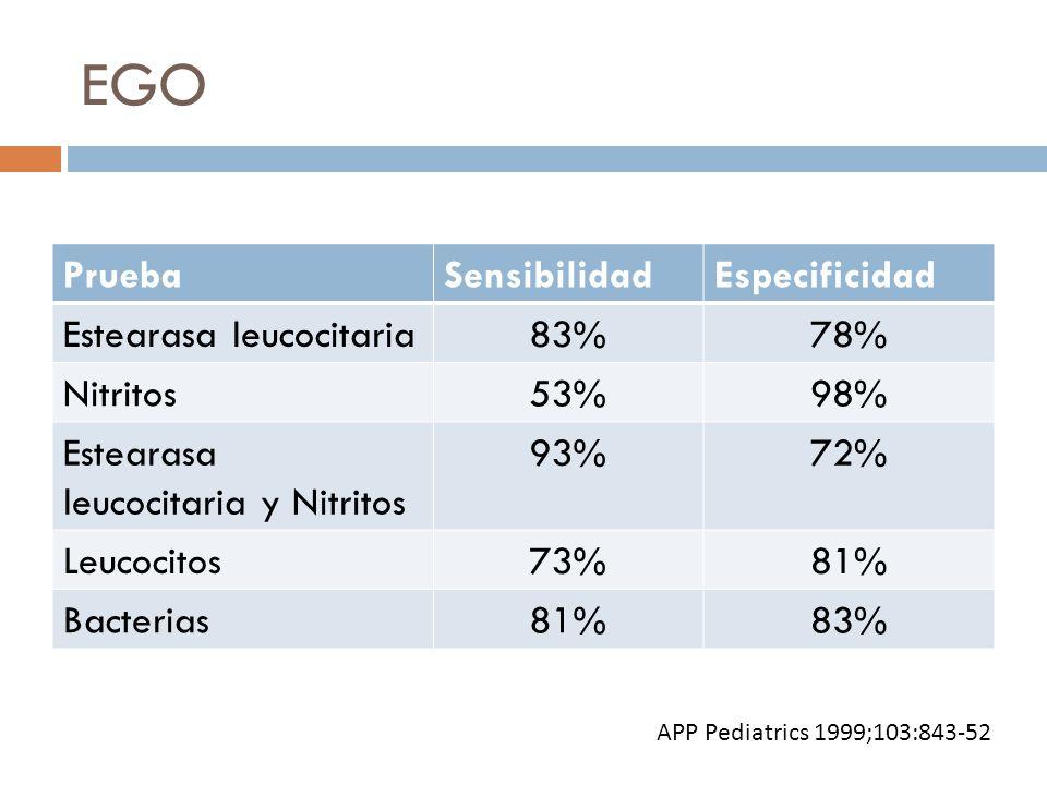EGO PruebaSensibilidadEspecificidad Estearasa leucocitaria83%78% Nitritos53%98% Estearasa leucocitaria y Nitritos 93%72% Leucocitos73%81% Bacterias81%