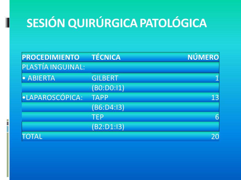 SESIÓN QUIRÚRGICA PATOLÓGICA PROCEDIMIENTOTÉCNICANÚMERO PLASTÍA INGUINAL: ABIERTAGILBERT1 (B0:D0:I1) LAPAROSCÓPICA:TAPP13 (B6:D4:I3) TEP6 (B2:D1:I3) TOTAL 20