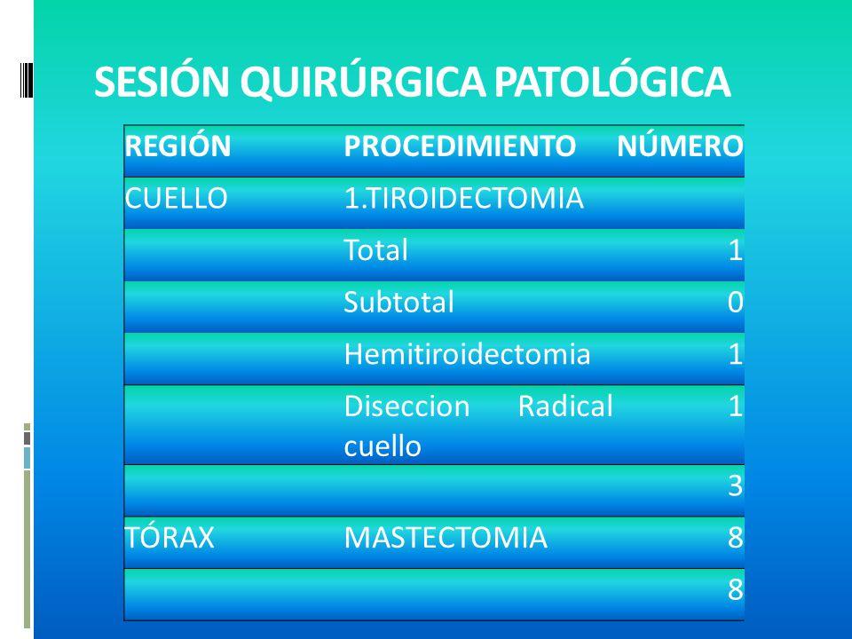 SESIÓN QUIRÚRGICA PATOLÓGICA REGIÓNPROCEDIMIENTONÚMERO CUELLO1.TIROIDECTOMIA Total1 Subtotal0 Hemitiroidectomia1 Diseccion Radical cuello 1 3 TÓRAXMASTECTOMIA8 8