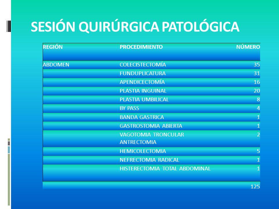 SESIÓN QUIRÚRGICA PATOLÓGICA REGIÓNPROCEDIMIENTONÚMERO ABDOMENCOLECISTECTOMÍA35 FUNDUPLICATURA31 APENDICECTOMÍA16 PLASTIA INGUINAL20 PLASTIA UMBILICAL8 BY PASS4 BANDA GASTRICA1 GASTROSTOMIA ABIERTA1 VAGOTOMIA TRONCULAR ANTRECTOMIA 2 HEMICOLECTOMIA5 NEFRECTOMIA RADICAL1 HISTERECTOMIA TOTAL ABDOMINAL1 125