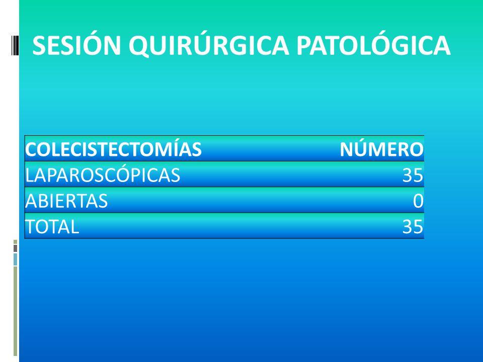 SESIÓN QUIRÚRGICA PATOLÓGICA COLECISTECTOMÍASNÚMERO LAPAROSCÓPICAS35 ABIERTAS0 TOTAL35
