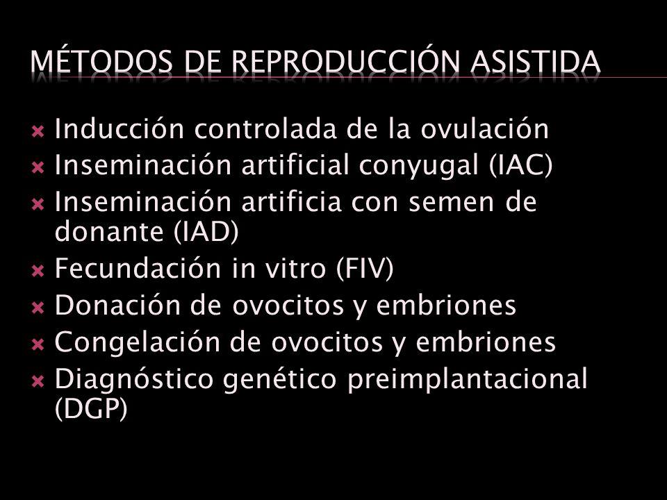 Inducción controlada de la ovulación Inseminación artificial conyugal (IAC) Inseminación artificia con semen de donante (IAD) Fecundación in vitro (FI