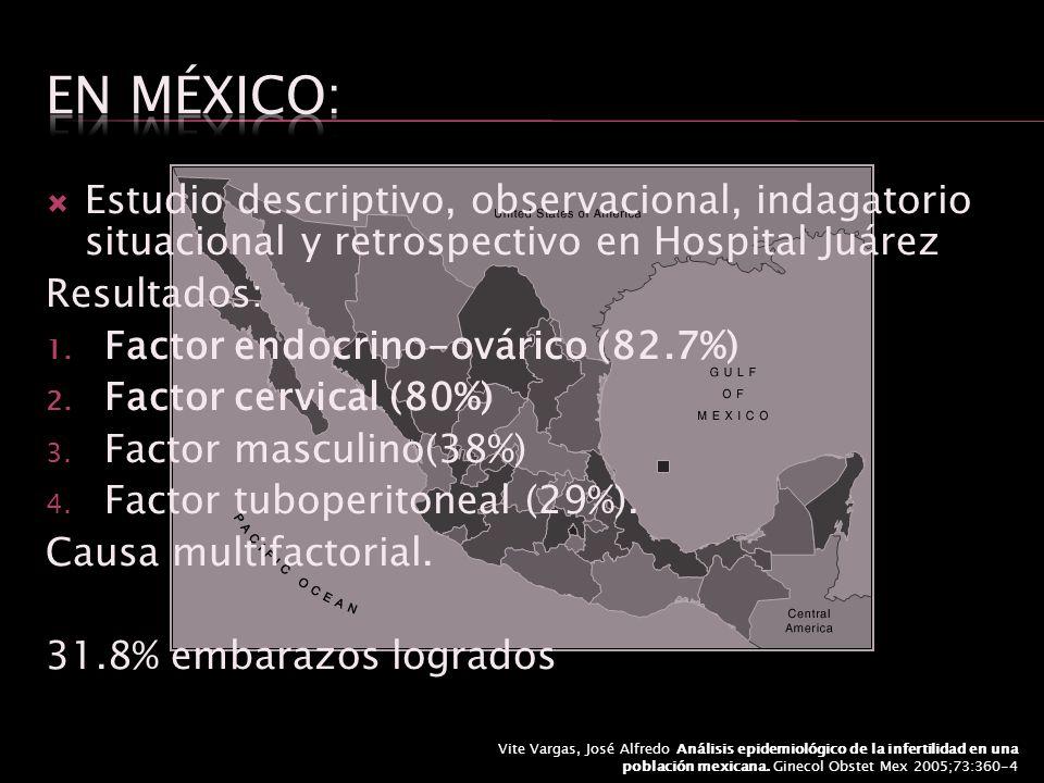 Estudio descriptivo, observacional, indagatorio situacional y retrospectivo en Hospital Juárez Resultados: 1. Factor endocrino-ovárico (82.7%) 2. Fact