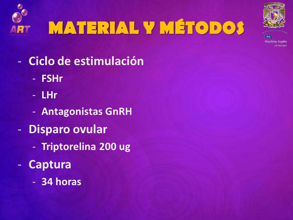 MATERIAL Y MÉTODOS -Ciclo de estimulación -FSHr -LHr -Antagonistas GnRH -Disparo ovular -Triptorelina 200 ug -Captura -34 horas
