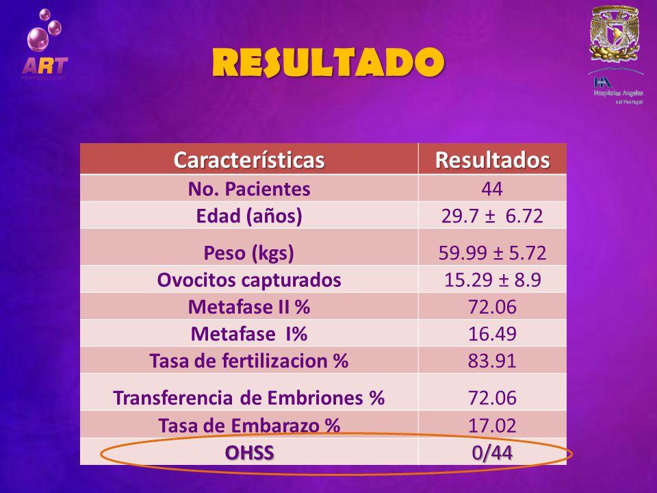 RESULTADO CaracterísticasResultados No. Pacientes44 Edad (años)29.7 ± 6.72 Peso (kgs)59.99 ± 5.72 Ovocitos capturados15.29 ± 8.9 Metafase II %72.06 Me