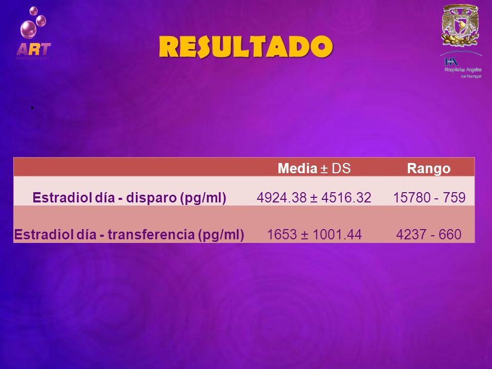 RESULTADO. Media ± DSRango Estradiol día - disparo (pg/ml)4924.38 ± 4516.3215780 - 759 Estradiol día - transferencia (pg/ml)1653 ± 1001.444237 - 660