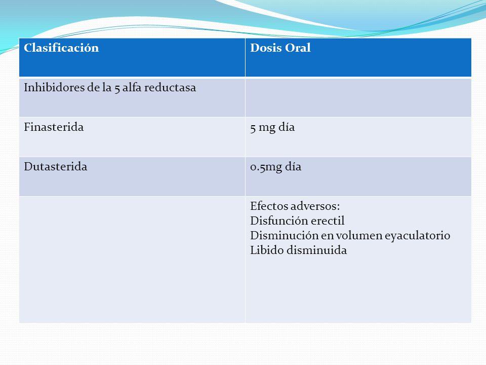 ClasificaciónDosis Oral Inhibidores de la 5 alfa reductasa Finasterida5 mg día Dutasterida0.5mg día Efectos adversos: Disfunción erectil Disminución e