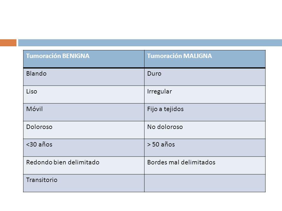 Tumoración BENIGNATumoración MALIGNA BlandoDuro LisoIrregular MóvilFijo a tejidos DolorosoNo doloroso <30 años> 50 años Redondo bien delimitadoBordes