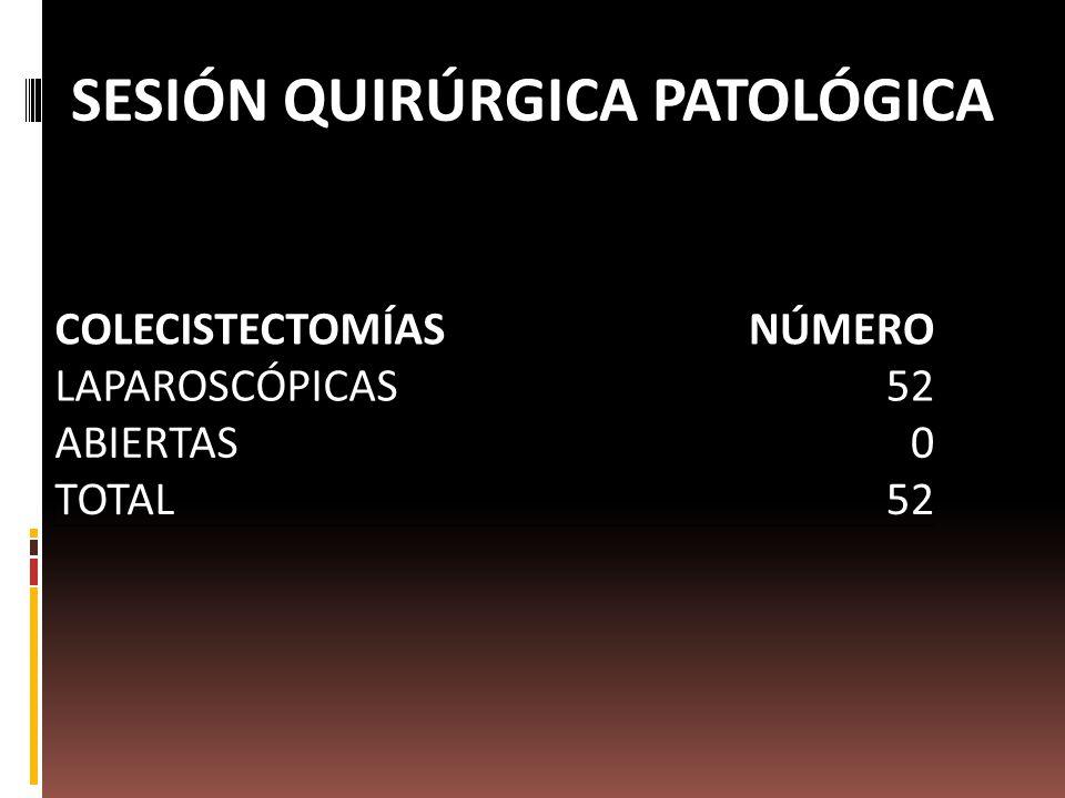 SESIÓN QUIRÚRGICA PATOLÓGICA COLECISTECTOMÍASNÚMERO LAPAROSCÓPICAS52 ABIERTAS0 TOTAL52