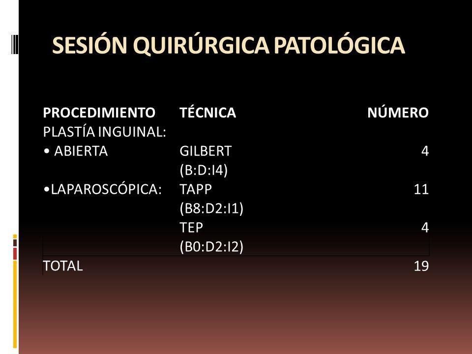 SESIÓN QUIRÚRGICA PATOLÓGICA PROCEDIMIENTOTÉCNICANÚMERO PLASTÍA INGUINAL: ABIERTAGILBERT4 (B:D:I4) LAPAROSCÓPICA:TAPP11 (B8:D2:I1) TEP4 (B0:D2:I2) TOTAL 19