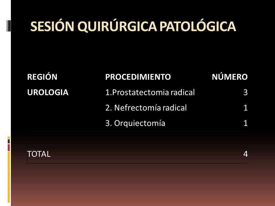 SESIÓN QUIRÚRGICA PATOLÓGICA REGIÓNPROCEDIMIENTONÚMERO UROLOGIA1.Prostatectomia radical3 2.