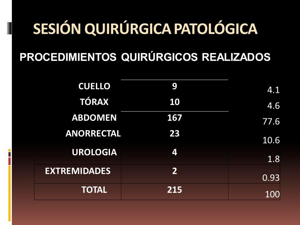 SESIÓN QUIRÚRGICA PATOLÓGICA PROCEDIMIENTOS QUIRÚRGICOS REALIZADOS CUELLO9 4.1 TÓRAX10 4.6 ABDOMEN167 77.6 ANORRECTAL23 10.6 UROLOGIA4 1.8 EXTREMIDADES2 0.93 TOTAL215 100