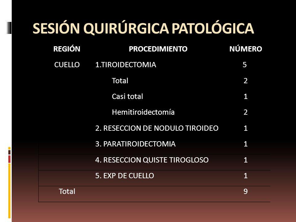 REGIÓNPROCEDIMIENTONÚMERO CUELLO1.TIROIDECTOMIA5 Total2 Casi total1 Hemitiroidectomía2 2.