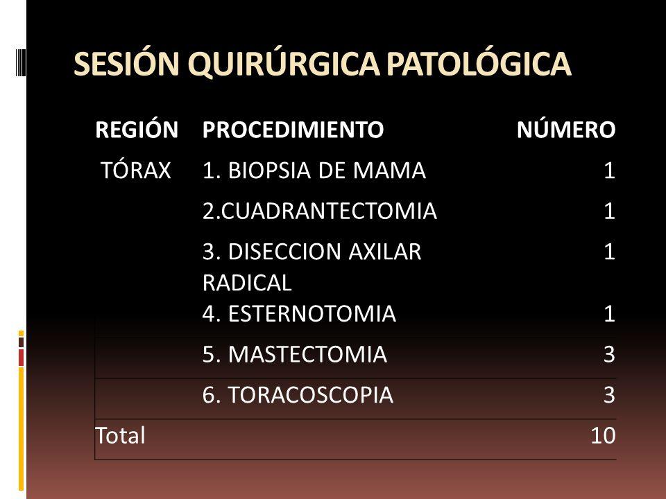 SESIÓN QUIRÚRGICA PATOLÓGICA REGIÓNPROCEDIMIENTONÚMERO TÓRAX1.