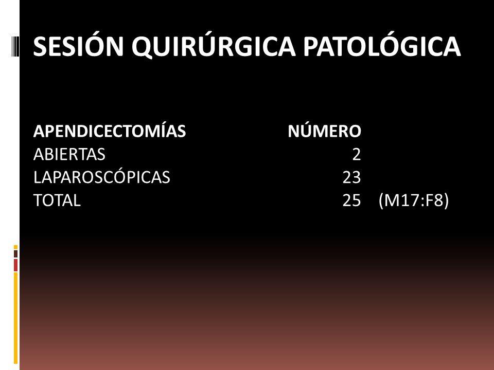 SESIÓN QUIRÚRGICA PATOLÓGICA APENDICECTOMÍASNÚMERO ABIERTAS2 LAPAROSCÓPICAS23 TOTAL25(M17:F8)