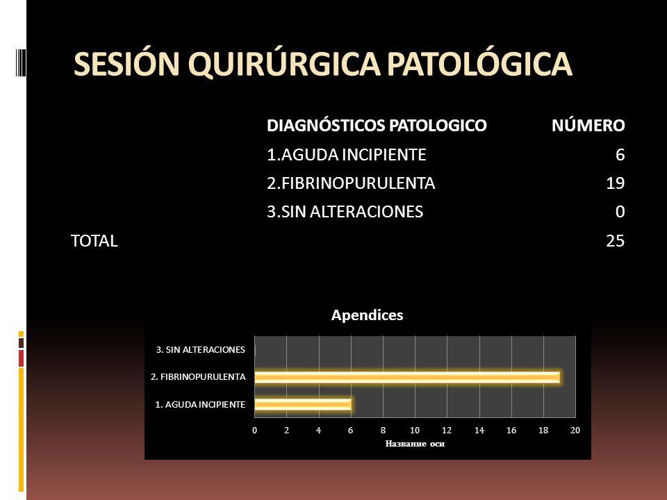 SESIÓN QUIRÚRGICA PATOLÓGICA DIAGNÓSTICOS PATOLOGICONÚMERO 1.AGUDA INCIPIENTE6 2.FIBRINOPURULENTA19 3.SIN ALTERACIONES0 TOTAL 25