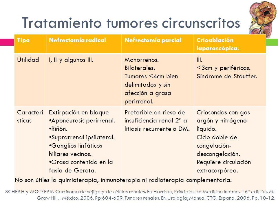 Tratamiento tumores circunscritos TipoNefrectomía radicalNefrectomía parcialCrioablación laparoscópica. UtilidadI, II y algunos III.Monorrenos. Bilate