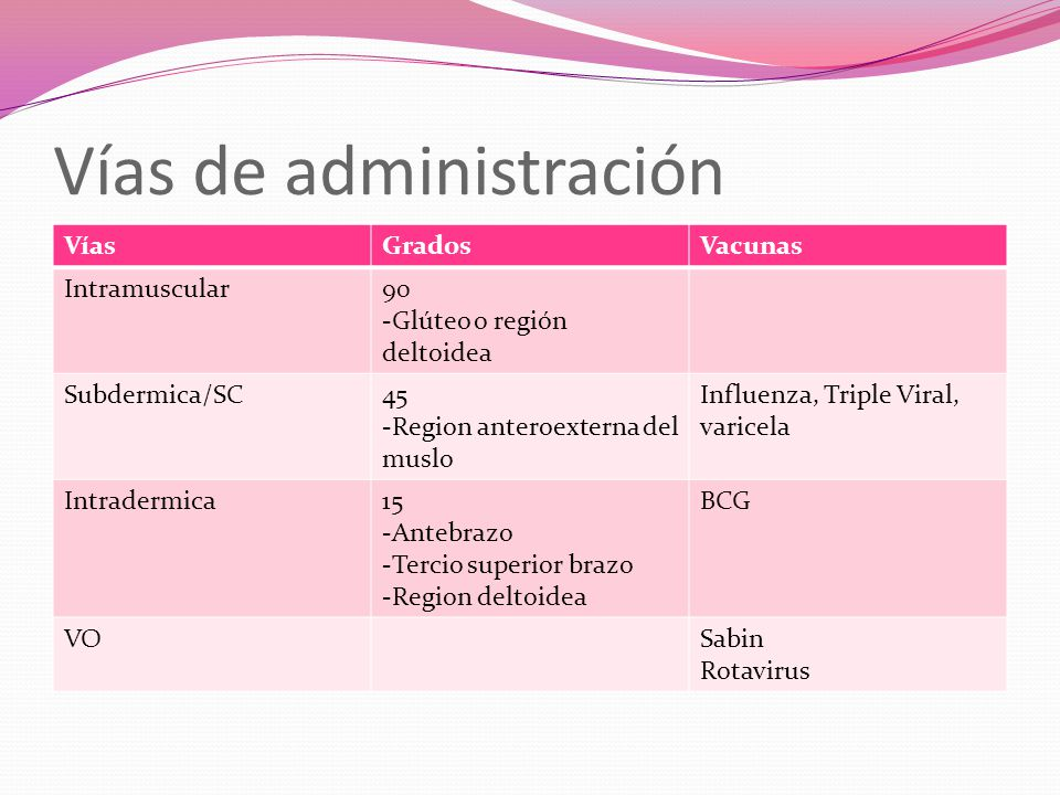 Vías de administración VíasGradosVacunas Intramuscular90 -Glúteo o región deltoidea Subdermica/SC45 -Region anteroexterna del muslo Influenza, Triple Viral, varicela Intradermica15 -Antebrazo -Tercio superior brazo -Region deltoidea BCG VOSabin Rotavirus
