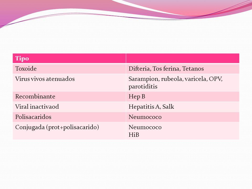 Tipo ToxoideDifteria, Tos ferina, Tetanos Virus vivos atenuadosSarampion, rubeola, varicela, OPV, parotiditis RecombinanteHep B Viral inactivaodHepatitis A, Salk PolisacaridosNeumococo Conjugada (prot+polisacarido)Neumococo HiB