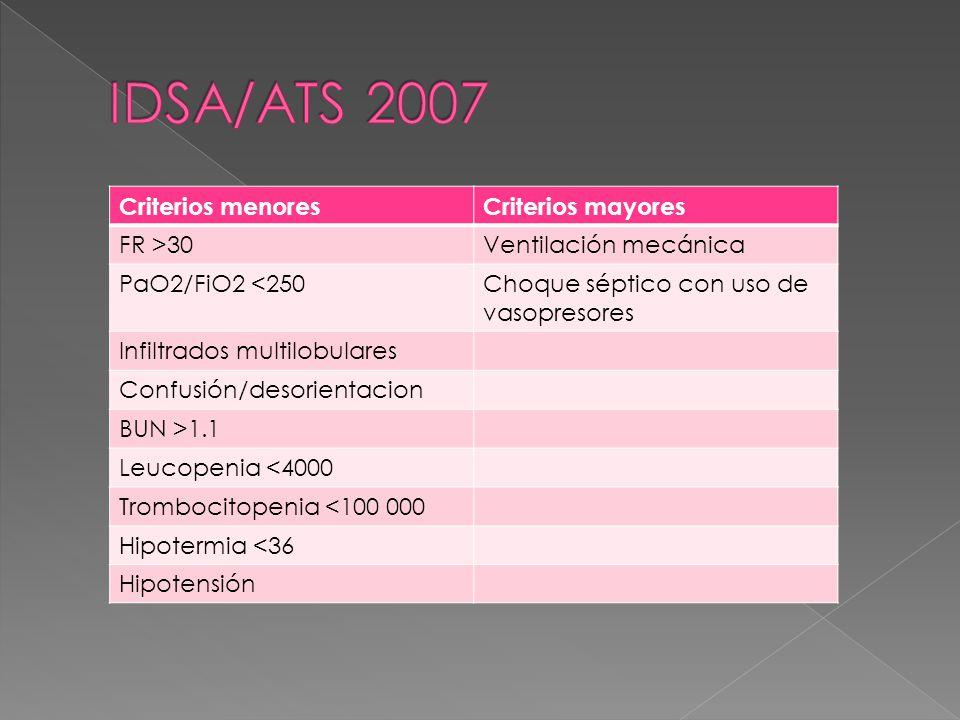 Criterios menoresCriterios mayores FR >30Ventilación mecánica PaO2/FiO2 <250Choque séptico con uso de vasopresores Infiltrados multilobulares Confusión/desorientacion BUN >1.1 Leucopenia <4000 Trombocitopenia <100 000 Hipotermia <36 Hipotensión