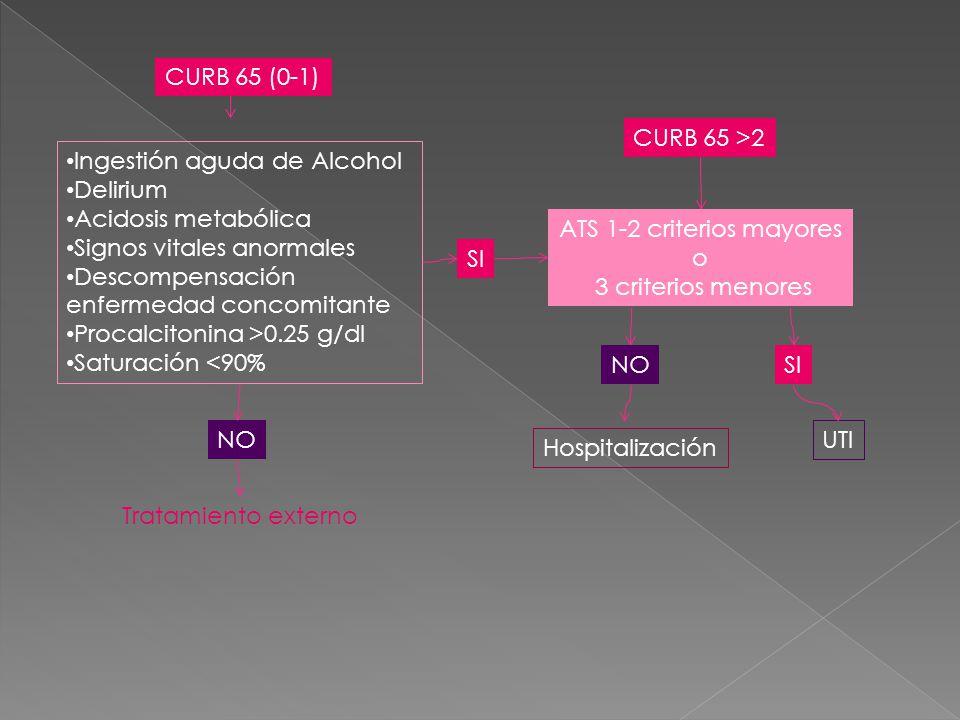 CURB 65 (0-1) Ingestión aguda de Alcohol Delirium Acidosis metabólica Signos vitales anormales Descompensación enfermedad concomitante Procalcitonina >0.25 g/dl Saturación <90% NO SI Tratamiento externo CURB 65 >2 ATS 1-2 criterios mayores o 3 criterios menores SINO UTI Hospitalización