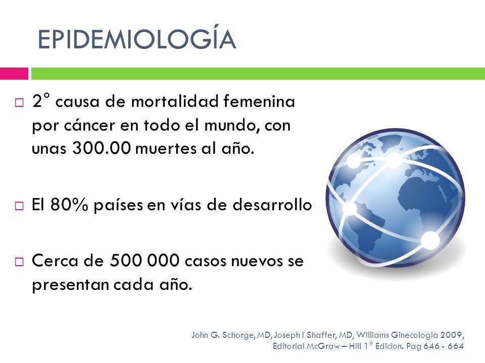 EPIDEMIOLOGÍA 2° causa de mortalidad femenina por cáncer en todo el mundo, con unas 300.00 muertes al año. El 80% países en vías de desarrollo Cerca d