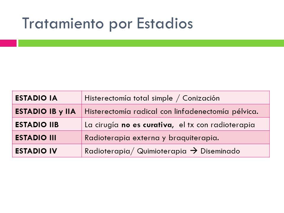 Tratamiento por Estadios ESTADIO IAHisterectomía total simple / Conización ESTADIO IB y IIAHisterectomía radical con linfadenectomía pélvica. ESTADIO