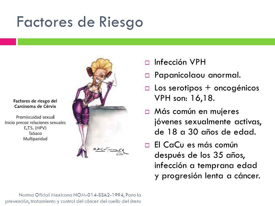Factores de Riesgo Infección VPH Papanicolaou anormal. Los serotipos + oncogénicos VPH son: 16,18. Más común en mujeres jóvenes sexualmente activas, d