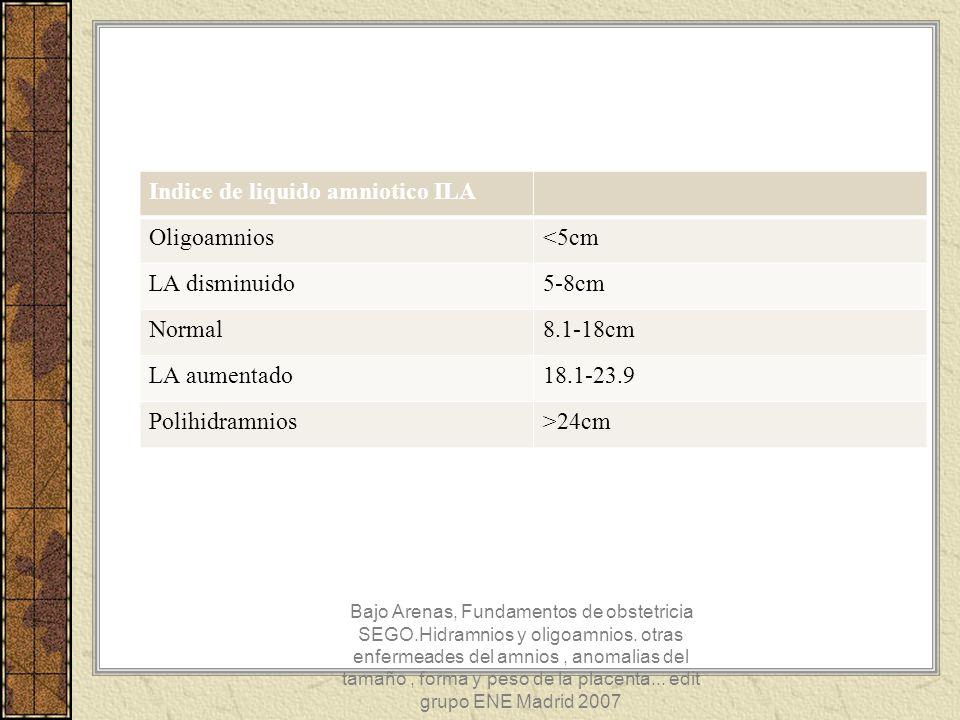 Indice de liquido amniotico ILA Oligoamnios<5cm LA disminuido5-8cm Normal8.1-18cm LA aumentado18.1-23.9 Polihidramnios>24cm Bajo Arenas, Fundamentos d