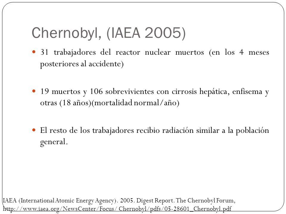Chernobyl (IAEA 2005) Se esperan 4000 muertes por cáncer (UNL) No existió incremento en la mortalidad por radiación 4000 casos de cáncer de tiroides en el monitoreo inmediato después del accidente, 9 muertes.