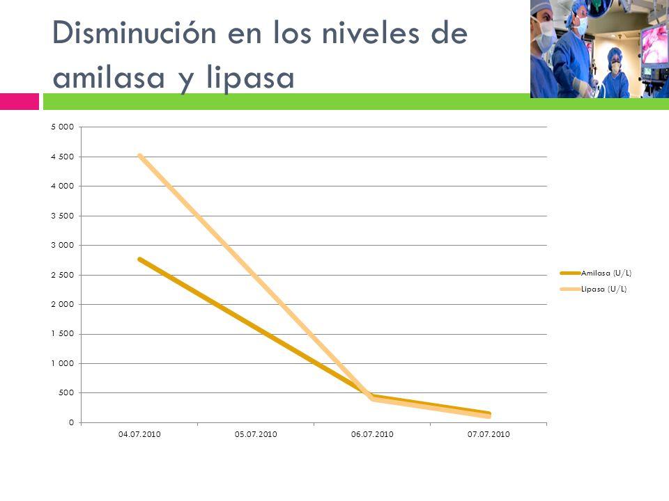 Disminución en los niveles de amilasa y lipasa