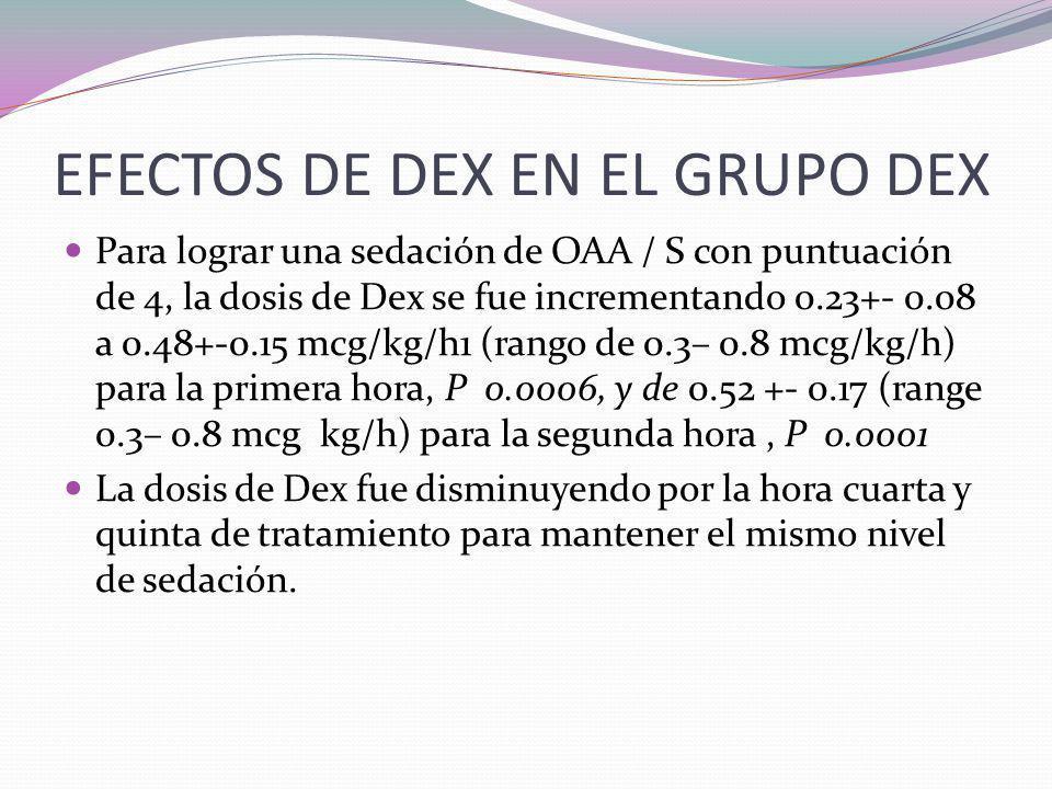 RESULTADOS En esta serie, 11 pacientes recibieron dexmedetomidina de 13 procedimientos entre los años 2003 y 2005 (grupo Dex), en comparación con 8 pa