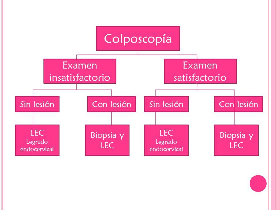 Colposcopía Examen insatisfactorio Examen satisfactorio Sin lesiónCon lesiónSin lesiónCon lesión LEC Legrado endocervical Biopsia y LEC LEC Legrado endocervical Biopsia y LEC