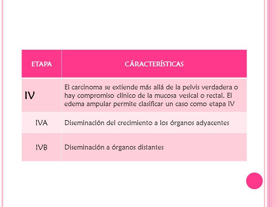 ETAPACÁRACTERÍSTICAS IV El carcinoma se extiende más allá de la pelvis verdadera o hay compromiso clínico de la mucosa vesical o rectal. El edema ampu