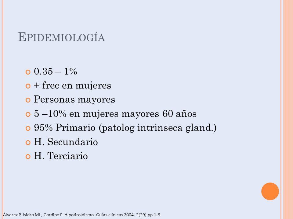 E PIDEMIOLOGÍA 0.35 – 1% + frec en mujeres Personas mayores 5 –10% en mujeres mayores 60 años 95% Primario (patolog intrinseca gland.) H. Secundario H