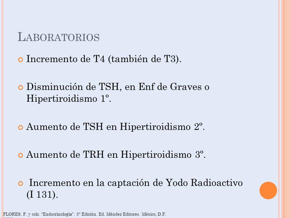 L ABORATORIOS Incremento de T4 (también de T3). Disminución de TSH, en Enf de Graves o Hipertiroidismo 1º. Aumento de TSH en Hipertiroidismo 2º. Aumen