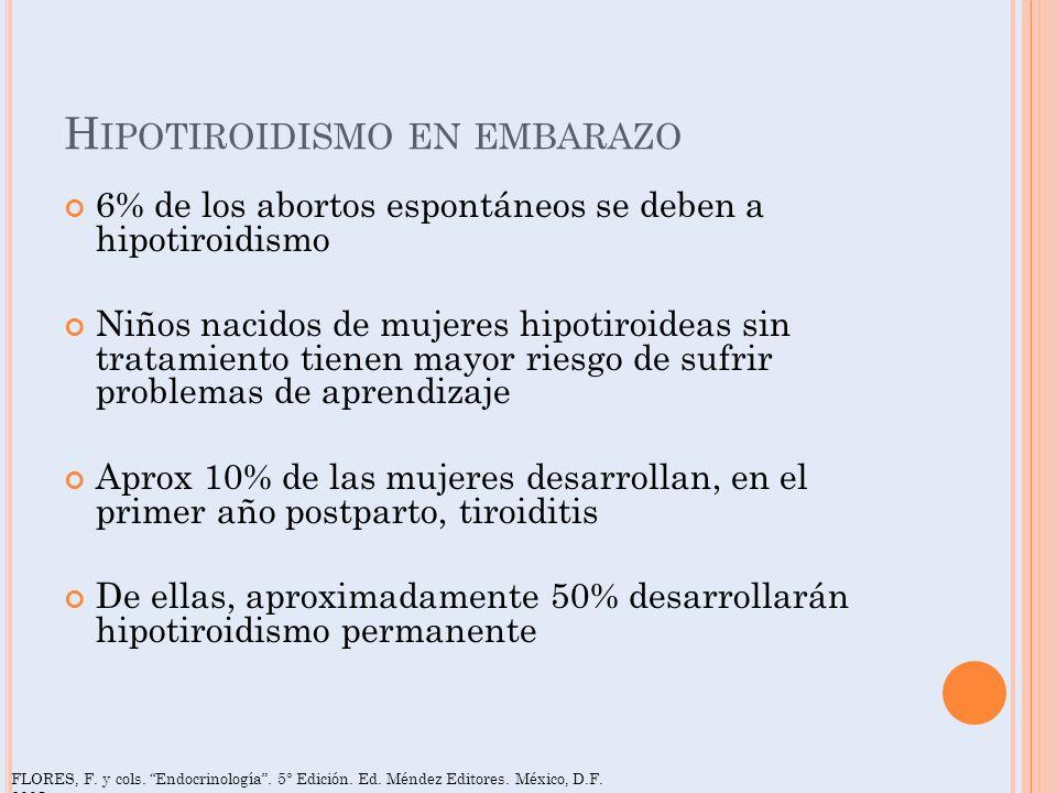 H IPOTIROIDISMO EN EMBARAZO 6% de los abortos espontáneos se deben a hipotiroidismo Niños nacidos de mujeres hipotiroideas sin tratamiento tienen mayo