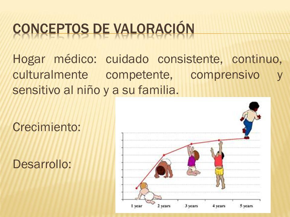 Hogar médico: cuidado consistente, continuo, culturalmente competente, comprensivo y sensitivo al niño y a su familia.