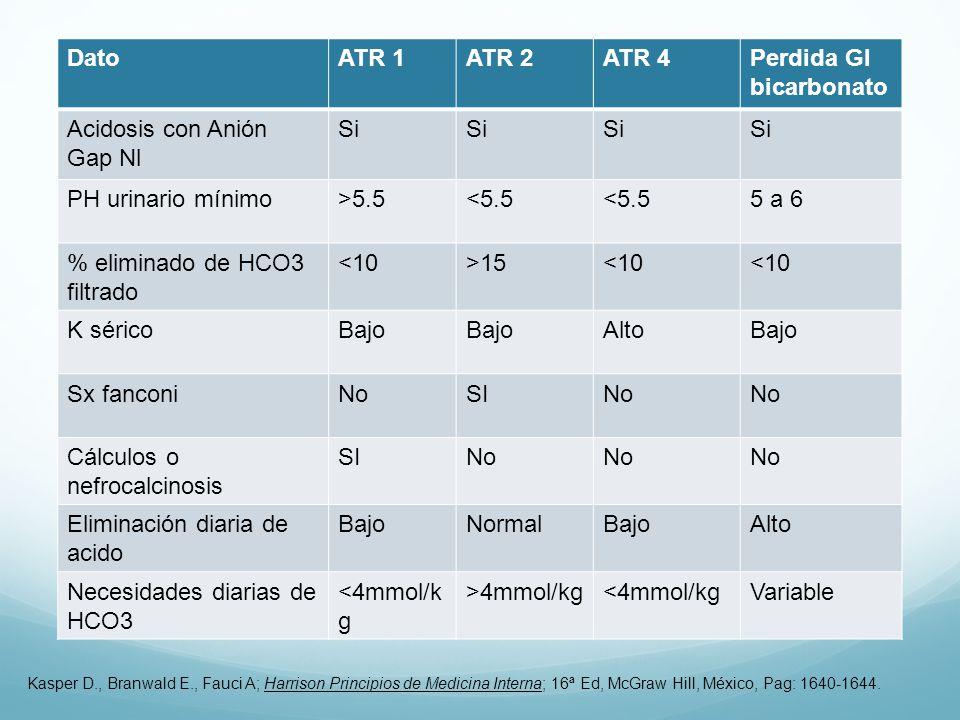 DatoATR 1ATR 2ATR 4Perdida GI bicarbonato Acidosis con Anión Gap Nl Si PH urinario mínimo>5.5<5.5 5 a 6 % eliminado de HCO3 filtrado <10>15<10 K séricoBajo AltoBajo Sx fanconiNoSINo Cálculos o nefrocalcinosis SINo Eliminación diaria de acido BajoNormalBajoAlto Necesidades diarias de HCO3 <4mmol/k g >4mmol/kg<4mmol/kgVariable Kasper D., Branwald E., Fauci A; Harrison Principios de Medicina Interna; 16ª Ed, McGraw Hill, México, Pag: 1640-1644.