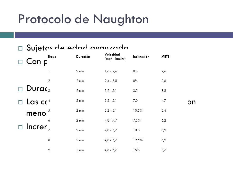 Protocolo de Naughton Sujetos de edad avanzada. Con poca capacidad física. Duración del ejercicio es mayor. Las cargas de trabajo inciales de trabajo