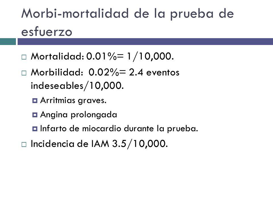 Morbi-mortalidad de la prueba de esfuerzo Mortalidad: 0.01%= 1/10,000. Morbilidad: 0.02%= 2.4 eventos indeseables/10,000. Arritmias graves. Angina pro
