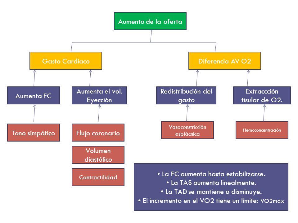 Aumento de la oferta Diferencia AV O2Gasto Cardiaco Aumenta FC Aumenta el vol. Eyección Redistribución del gasto Extraccción tisular de O2. Tono simpá