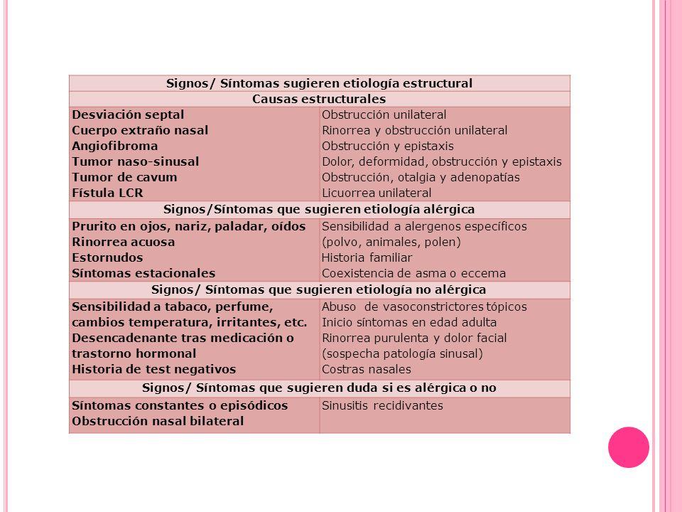 Signos/ Síntomas sugieren etiología estructural Causas estructurales Desviación septal Cuerpo extraño nasal Angiofibroma Tumor naso-sinusal Tumor de cavum Fístula LCR Obstrucción unilateral Rinorrea y obstrucción unilateral Obstrucción y epistaxis Dolor, deformidad, obstrucción y epistaxis Obstrucción, otalgia y adenopatías Licuorrea unilateral Signos/Síntomas que sugieren etiología alérgica Prurito en ojos, nariz, paladar, oídos Rinorrea acuosa Estornudos Síntomas estacionales Sensibilidad a alergenos específicos (polvo, animales, polen) Historia familiar Coexistencia de asma o eccema Signos/ Síntomas que sugieren etiología no alérgica Sensibilidad a tabaco, perfume, cambios temperatura, irritantes, etc.