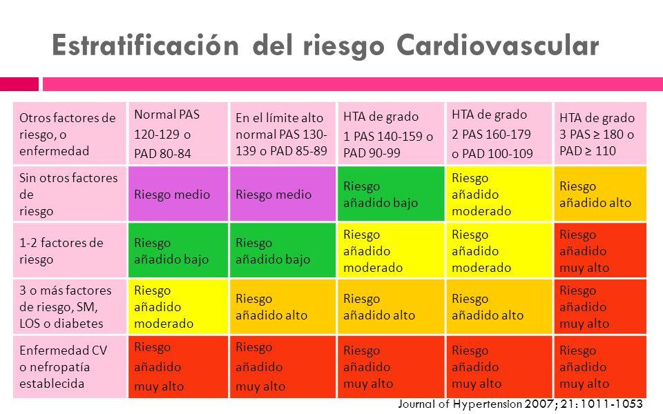 Estratificación del riesgo Cardiovascular Otros factores de riesgo, o enfermedad Normal PAS 120-129 o PAD 80-84 En el límite alto normal PAS 130- 139