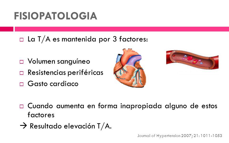FISIOPATOLOGIA La T/A es mantenida por 3 factores: Volumen sanguíneo Resistencias periféricas Gasto cardiaco Cuando aumenta en forma inapropiada algun