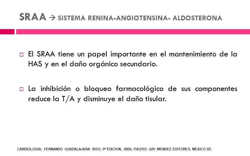 SRAA SISTEMA RENINA-ANGIOTENSINA- ALDOSTERONA El SRAA tiene un papel importante en el mantenimiento de la HAS y en el daño orgánico secundario. La inh