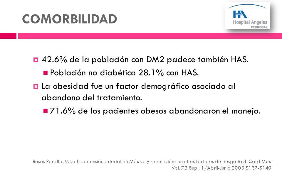 COMORBILIDAD 42.6% de la población con DM2 padece también HAS. Población no diabética 28.1% con HAS. La obesidad fue un factor demográfico asociado al