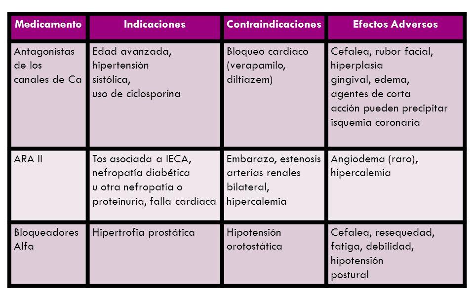 MedicamentoIndicacionesContraindicacionesEfectos Adversos Antagonistas de los canales de Ca Edad avanzada, hipertensión sistólica, uso de ciclosporina