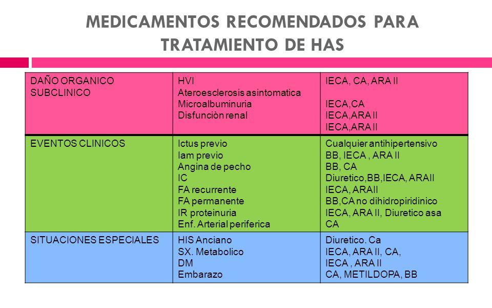 DAÑO ORGANICO SUBCLINICO HVI Ateroesclerosis asintomatica Microalbuminuria Disfunciòn renal IECA, CA, ARA II IECA,CA IECA,ARA II EVENTOS CLINICOSIctus